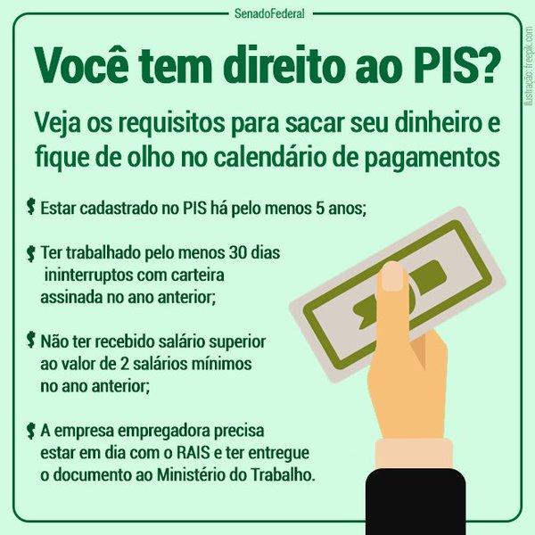 Direito ao PIS